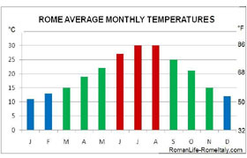 climate in rome italy temperatures
